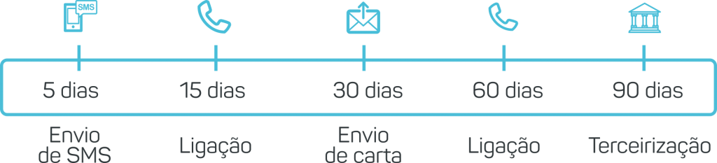 Exemplo da Régua de Cobrança